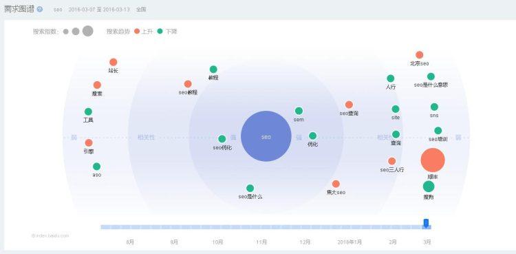 如何利用SEO数据进行网站数据分析,找到用户核心需求?