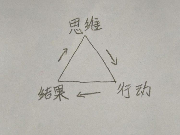 李飞SEO:思维决定行动,行动决定结果,结果影响思维